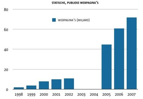Groei van statische webpagina\'s