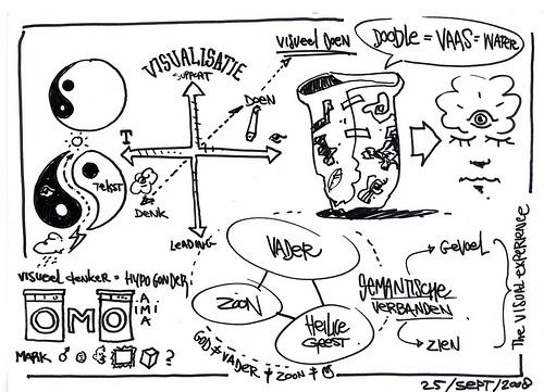 De eerste Visual Thinking NL bijeenkomst bij JAM in Amsterdam